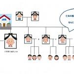 ≪相続人が20人?!~なかよし夫婦の困った相続~「相続した家を売りたいのに、相続人が多すぎて手に負えない!」≫