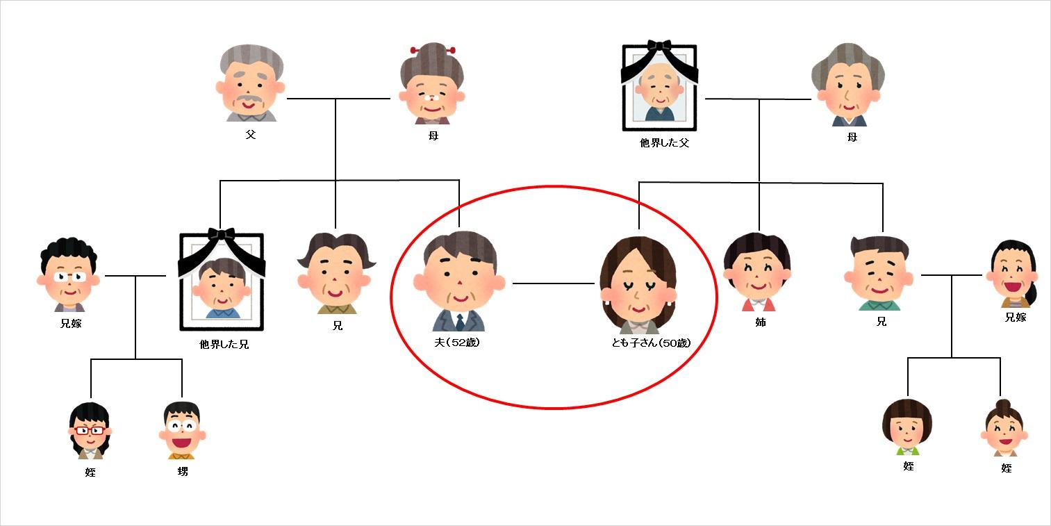 とも子さん夫妻の家系図