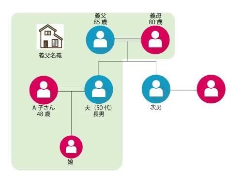 家族構成図